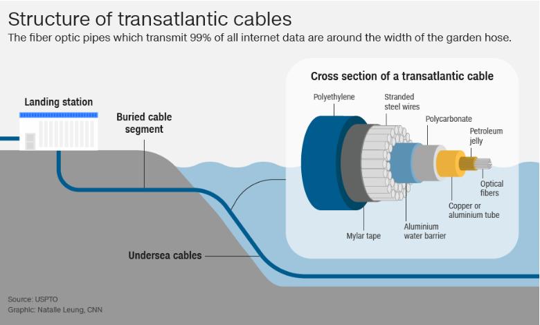 ساختار کابل های اینترنت ترانس آتلانتیک